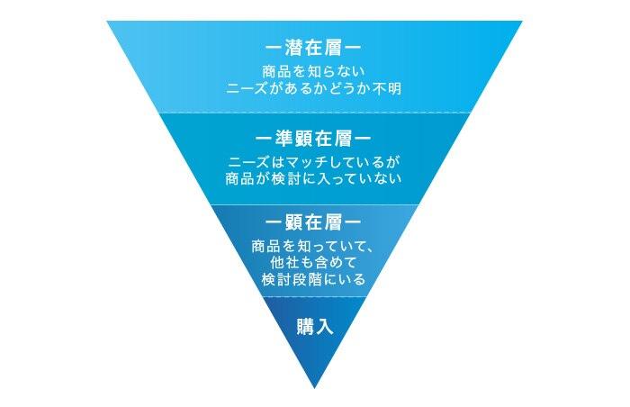 顕在層、順顕在層、潜在層、ユーザーニーズの棲み分け