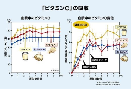 ビタミンCの吸収