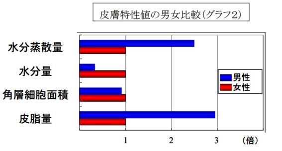 男性肌の水分量歳質量のグラフデータ